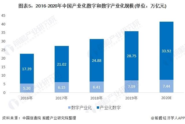 图表5:2016-2020年中国产业化数字和数字产业化规模(单位:万亿元)