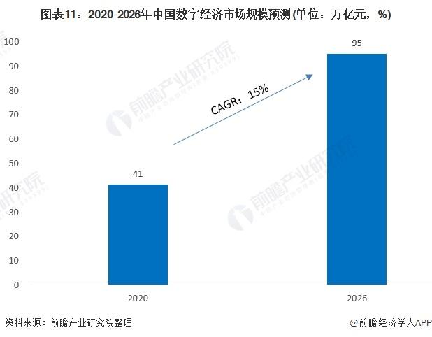 图表11:2020-2026年中国数字经济市场规模预测(单位:万亿元,%)