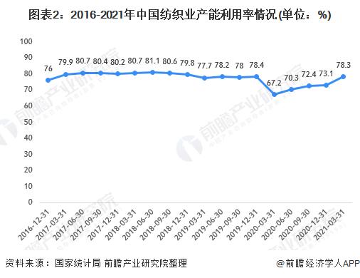图表2:2016-2021年中国纺织业产能利用率情况(单位:%)