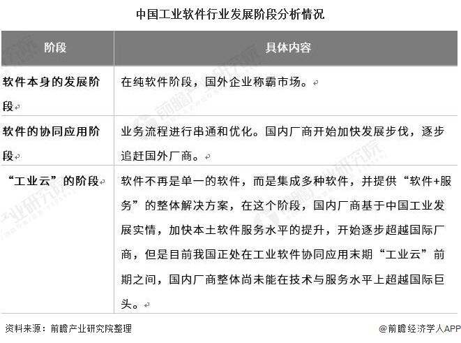 中国工业软件行业发展阶段分析情况