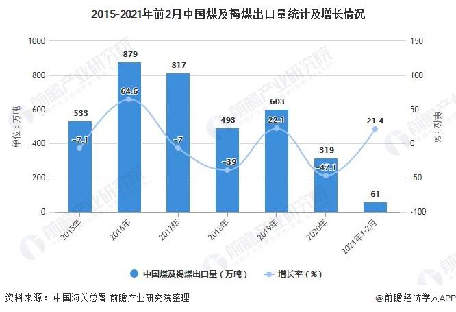2015-2021年前2月中国煤及褐煤出口量统计及增长情况
