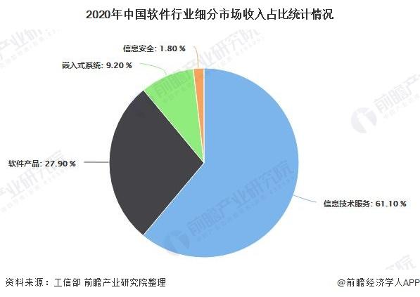 2020年中国软件行业细分市场收入占比统计情况