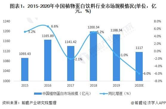 图表1:2015-2020年中国植物蛋白饮料行业市场规模情况(单位:亿元,%)