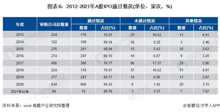 图表6:2012-2021年A股IPO通过情况(单位:家次,%)
