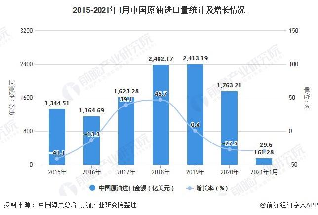 2015-2021年1月中国原油进口量统计及增长情况