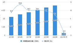 2021年1月中国原油行业进口情况分析 1月原油进口金额同比下降近30%