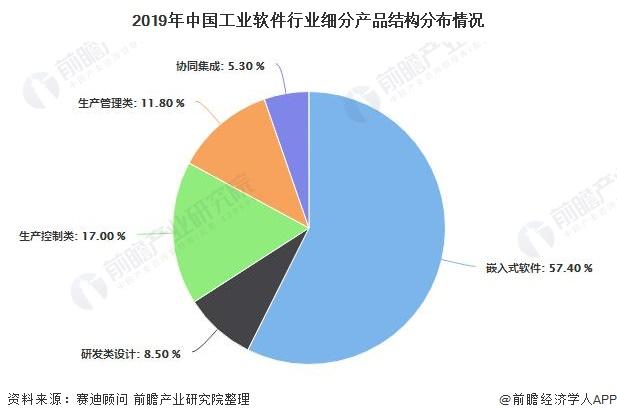 2019年中国工业软件行业细分产品结构分布情况