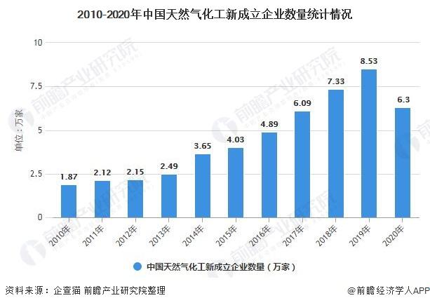 2010-2020年中国天然气化工新成立企业数量统计情况