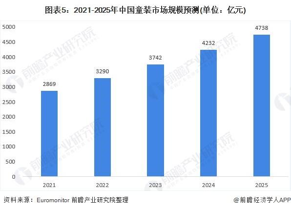 图表5:2021-2025年中国童装市场规模预测(单位:亿元)