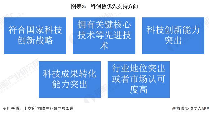 图表3: 科创板优先支持方向