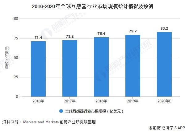2016-2020年全球互感器行业市场规模统计情况及预测