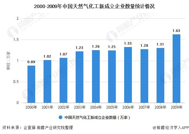 2000-2009年中国天然气化工新成立企业数量统计情况
