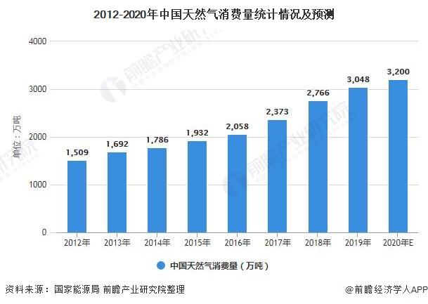 2012-2020年中国天然气消费量统计情况及预测