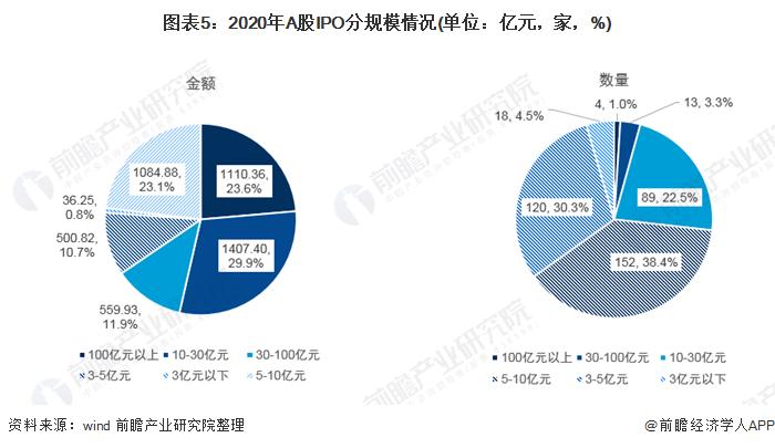 图表5:2020年A股IPO分规模情况(单位:亿元,家,%)