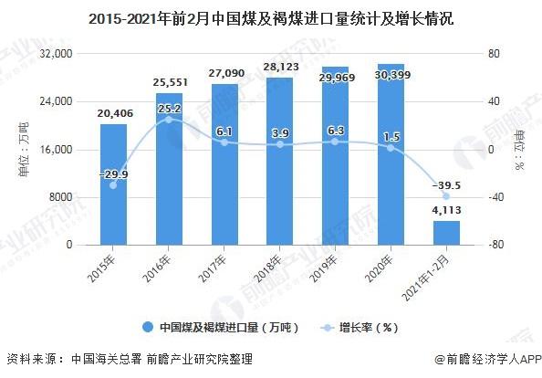 2015-2021年前2月中国煤及褐煤进口量统计及增长情况