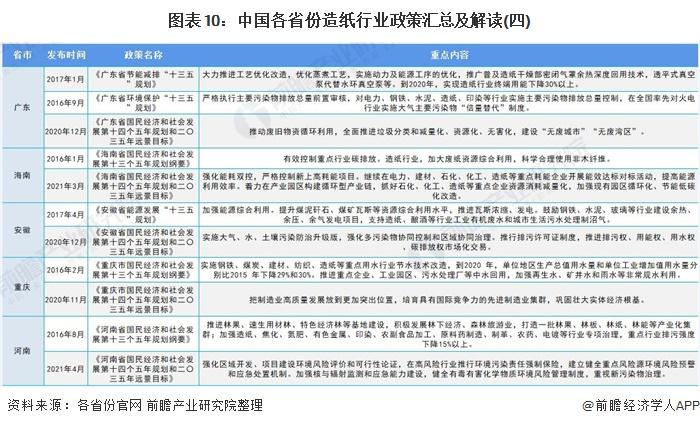 图表10:中国各省份造纸行业政策汇总及解读(四)