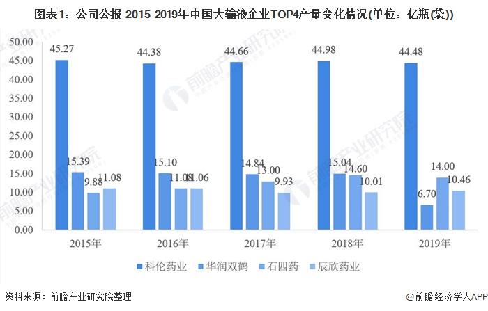 图表1:公司公报 2015-2019年中国大输液企业TOP4产量变化情况(单位:亿瓶(袋))