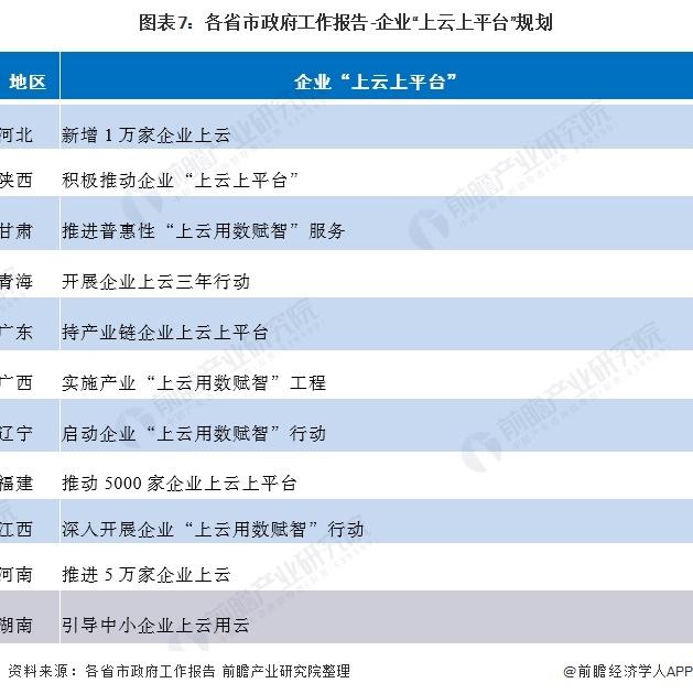 """图表7:各省市政府工作报告-企业""""上云上平台""""规划"""