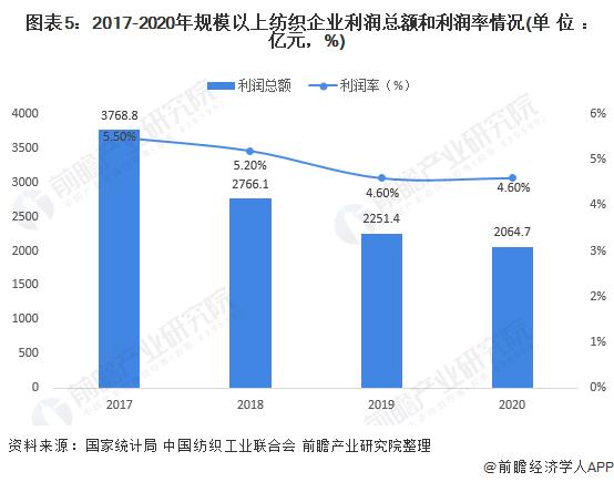 图表5:2017-2020年规模以上纺织企业利润总额和利润率情况(单位:亿元,%)