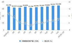 2021年1-2月中国煤炭行业产量规模及进出口情况分析 原煤累计产量突破6亿吨
