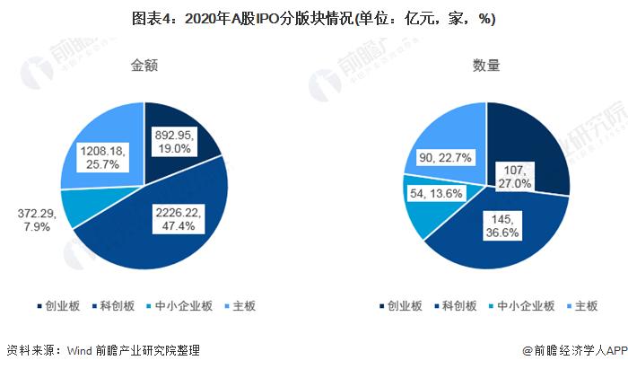 图表4:2020年A股IPO分版块情况(单位:亿元,家,%)