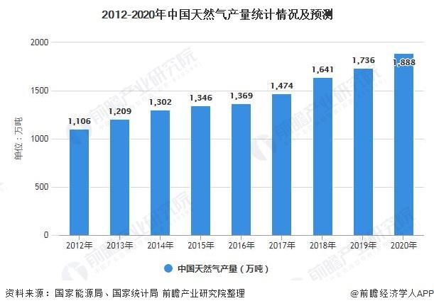 2012-2020年中国天然气产量统计情况及预测