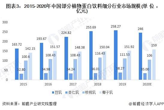 图表3:2015-2020年中国部分植物蛋白饮料细分行业市场规模(单位:亿元)
