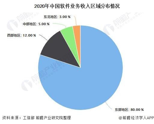 2020年中国软件业务收入区域分布情况