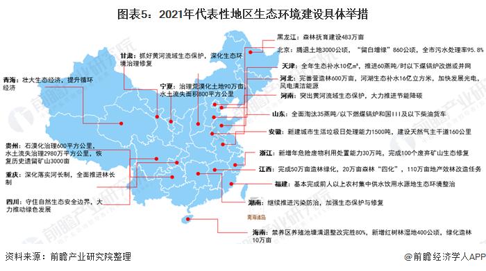 图表5:2021年代表性地区生态环境建设具体举措