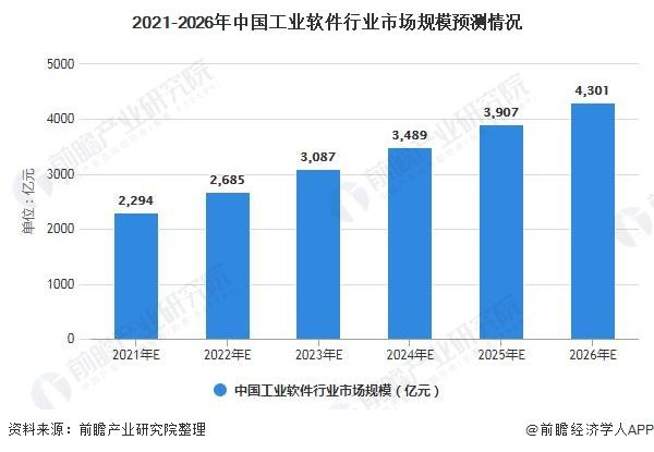 2021-2026年中国工业软件行业市场规模预测情况