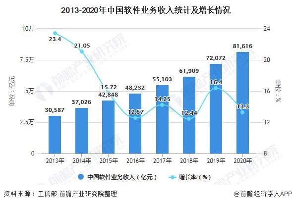 2013-2020年中国软件业务收入统计及增长情况