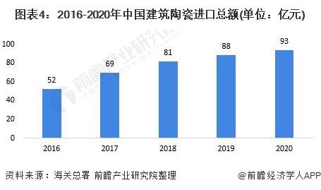 图表4:2016-2020年中国建筑陶瓷进口总额(单位:亿元)
