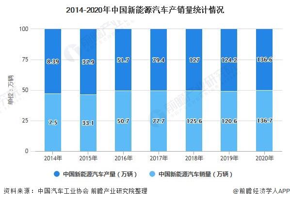 2014-2020年中国新能源汽车产销量统计情况