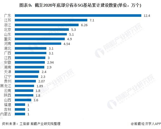 图表9:截至2020年底部分省市5G基站累计建设数量(单位:万个)