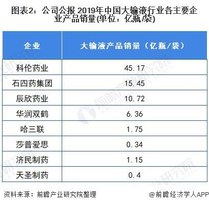 图表2:公司公报 2019年中国大输液行业各主要企业产品销量(单位:亿瓶/袋)