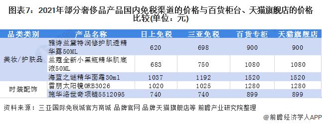 图表7:2021年部分奢侈品产品国内免税渠道的价格与百货柜台、天猫旗舰店的价格比较(单位:元)