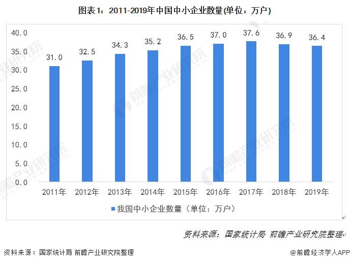图表1:2011-2019年中国中小企业数量(单位:万户)
