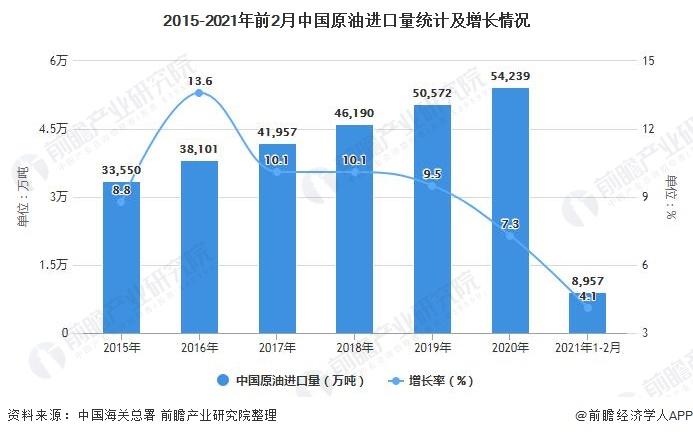 2015-2021年前2月中国原油进口量统计及增长情况