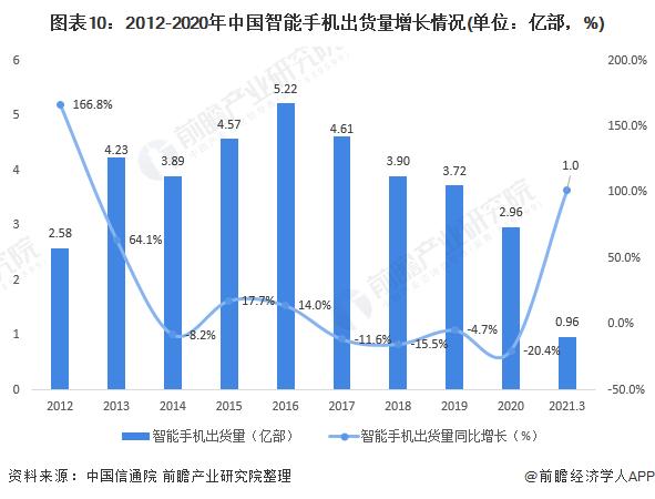 图表10:2012-2020年中国智能手机出货量增长情况(单位:亿部,%)