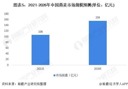 图表5:2021-2026年中国燕麦市场规模预测(单位:亿元)