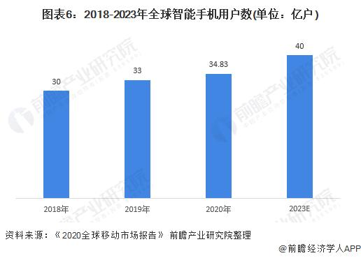 图表6:2018-2023年全球智能手机用户数(单位:亿户)