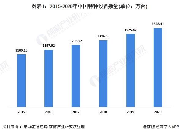 图表1:2015-2020年中国特种设备数量(单位:万台)