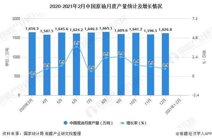 2020-2021年2月中国原油月度产量统计及增长情况