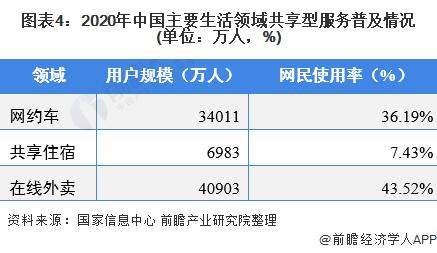 图表4:2020年中国主要生活领域共享型服务普及情况(单位:万人,%)