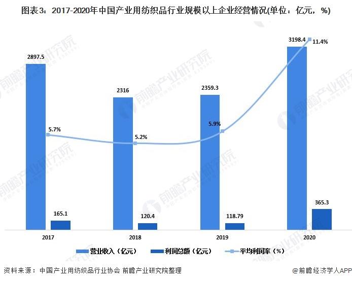 图表3:2017-2020年中国产业用纺织品行业规模以上企业经营情况(单位:亿元,%)