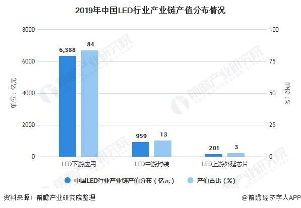 2019年中国LED行业产业链产值分布情况