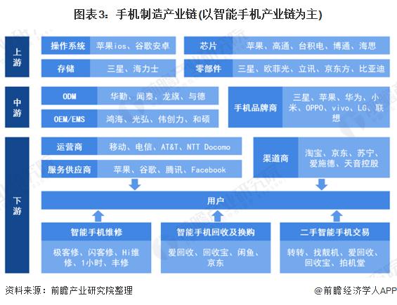 图表3:手机制造产业链(以智能手机产业链为主)