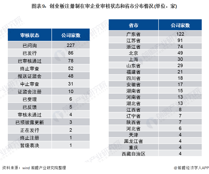 图表9:创业板注册制在审企业审核状态和省市分布情况(单位:家)