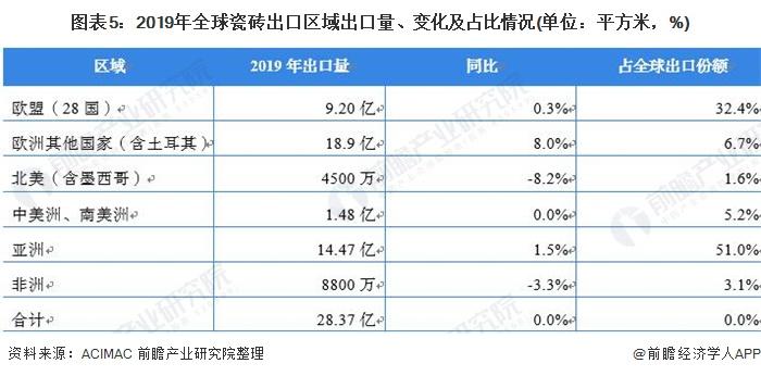 图表5:2019年全球瓷砖出口区域出口量、变化及占比情况(单位:平方米,%)
