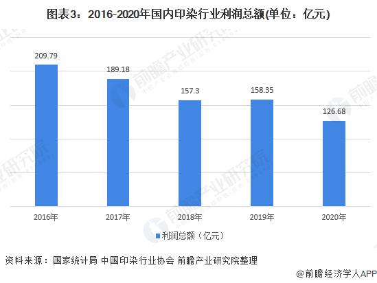 图表3:2016-2020年国内印染行业利润总额(单位:亿元)